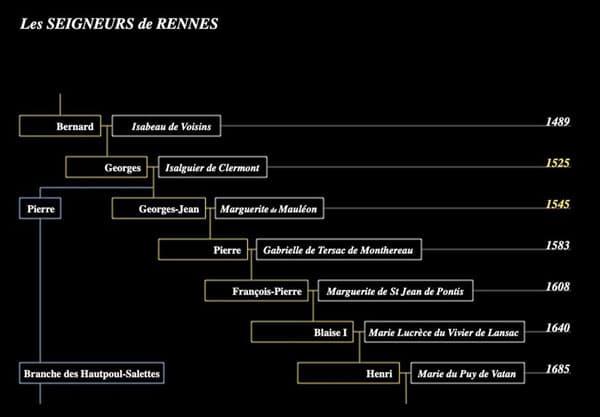 Généalogie des seigneurs de Rennes-le-Château de 1489 à 1685